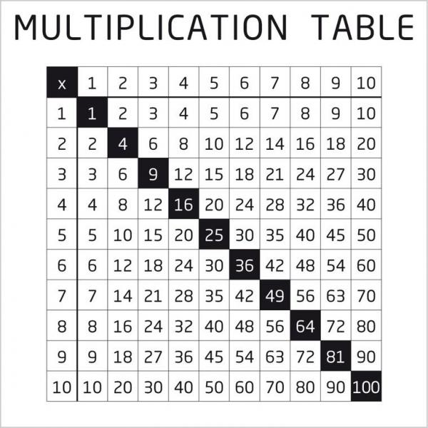 Metallplatte Multiplikation